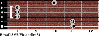 Bmaj13#5/Eb add(m3) for guitar on frets 11, 11, 8, 8, 8, 10