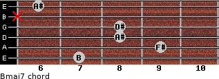 Bmaj7 for guitar on frets 7, 9, 8, 8, x, 6