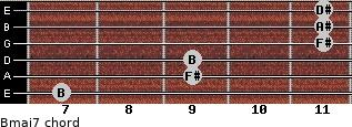 Bmaj7 for guitar on frets 7, 9, 9, 11, 11, 11