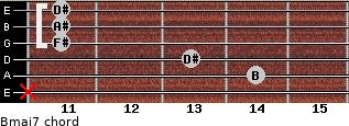 Bmaj7 for guitar on frets x, 14, 13, 11, 11, 11