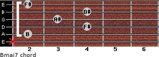 Bmaj7 for guitar on frets x, 2, 4, 3, 4, 2