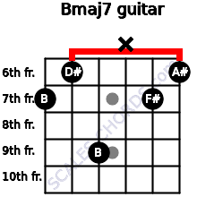 Bmaj7 for guitar on frets 7, 6, 9, x, 7, 6