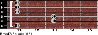 Bmaj7/Eb add(#5) for guitar on frets 11, 13, 13, 11, 11, 11