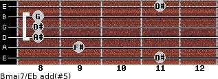 Bmaj7/Eb add(#5) for guitar on frets 11, 9, 8, 8, 8, 11