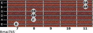 Bmaj7b5 for guitar on frets 7, 8, 8, 8, 11, 11