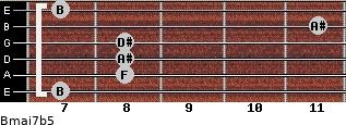 Bmaj7b5 for guitar on frets 7, 8, 8, 8, 11, 7