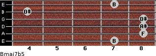 Bmaj7b5 for guitar on frets 7, 8, 8, 8, 4, 7