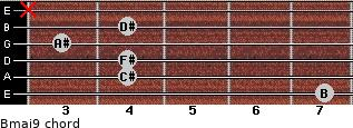 Bmaj9 for guitar on frets 7, 4, 4, 3, 4, x