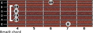 Bmaj9 for guitar on frets 7, 4, 4, 4, 4, 6