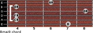 Bmaj9 for guitar on frets 7, 4, 4, 8, 4, 6