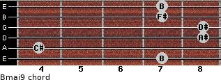 Bmaj9 for guitar on frets 7, 4, 8, 8, 7, 7