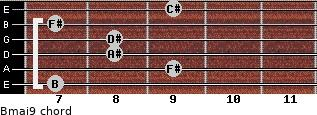 Bmaj9 for guitar on frets 7, 9, 8, 8, 7, 9