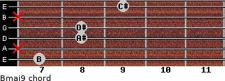 Bmaj9 for guitar on frets 7, x, 8, 8, x, 9
