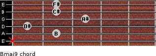Bmaj9 for guitar on frets x, 2, 1, 3, 2, 2
