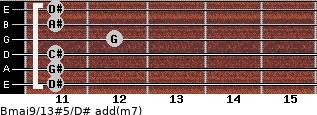 Bmaj9/13#5/D# add(m7) for guitar on frets 11, 11, 11, 12, 11, 11