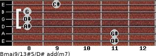Bmaj9/13#5/D# add(m7) for guitar on frets 11, 11, 8, 8, 8, 9