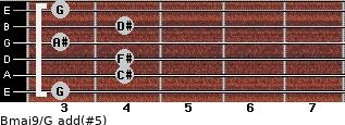 Bmaj9/G add(#5) for guitar on frets 3, 4, 4, 3, 4, 3