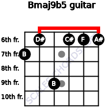 Bmaj9b5 for guitar on frets 7, 6, 9, 6, 6, 6