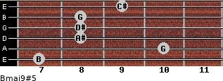 Bmaj9#5 for guitar on frets 7, 10, 8, 8, 8, 9