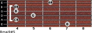 Bmaj9#5 for guitar on frets 7, 4, 5, 4, 4, 6