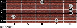 Bmaj9#5 for guitar on frets 7, 4, 8, 8, 8, 6