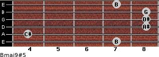 Bmaj9#5 for guitar on frets 7, 4, 8, 8, 8, 7