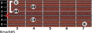 Bmaj9#5 for guitar on frets 7, 4, x, 3, 4, 3