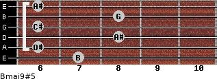 Bmaj9#5 for guitar on frets 7, 6, 8, 6, 8, 6