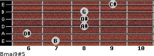 Bmaj9#5 for guitar on frets 7, 6, 8, 8, 8, 9