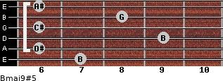 Bmaj9#5 for guitar on frets 7, 6, 9, 6, 8, 6