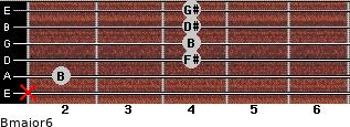 Bmajor6 for guitar on frets x, 2, 4, 4, 4, 4