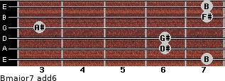 Bmajor7(add6) for guitar on frets 7, 6, 6, 3, 7, 7