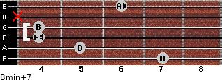 Bmin(+7) for guitar on frets 7, 5, 4, 4, x, 6
