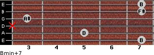 Bmin(+7) for guitar on frets 7, 5, x, 3, 7, 7