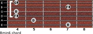 Bmin6 for guitar on frets 7, 5, 4, 4, 7, 4