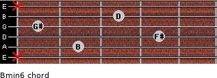 Bmin6 for guitar on frets x, 2, 4, 1, 3, x