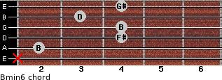 Bmin6 for guitar on frets x, 2, 4, 4, 3, 4