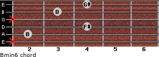 Bmin6 for guitar on frets x, 2, 4, x, 3, 4