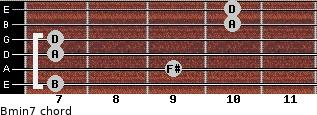 Bmin7 for guitar on frets 7, 9, 7, 7, 10, 10