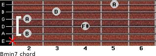 Bmin7 for guitar on frets x, 2, 4, 2, 3, 5
