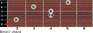Bmin7 for guitar on frets x, 2, 4, 4, 3, 5