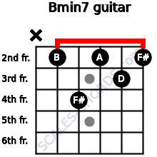 Bmin7 for guitar on frets x, 2, 4, 2, 3, 2