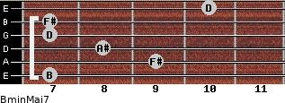 Bmin(Maj7) for guitar on frets 7, 9, 8, 7, 7, 10