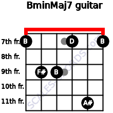 Bmin(Maj7) for guitar on frets 7, 9, 9, 7, 11, 7