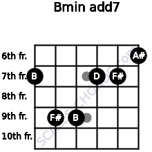 Bmin(add7) for guitar on frets 7, 9, 9, 7, 7, 6