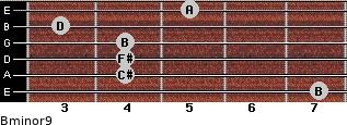 Bminor9 for guitar on frets 7, 4, 4, 4, 3, 5