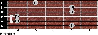 Bminor9 for guitar on frets 7, 4, 4, 7, 7, 5