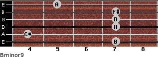 Bminor9 for guitar on frets 7, 4, 7, 7, 7, 5
