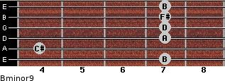 Bminor9 for guitar on frets 7, 4, 7, 7, 7, 7
