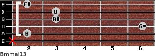 Bm(maj13) for guitar on frets x, 2, 6, 3, 3, 2